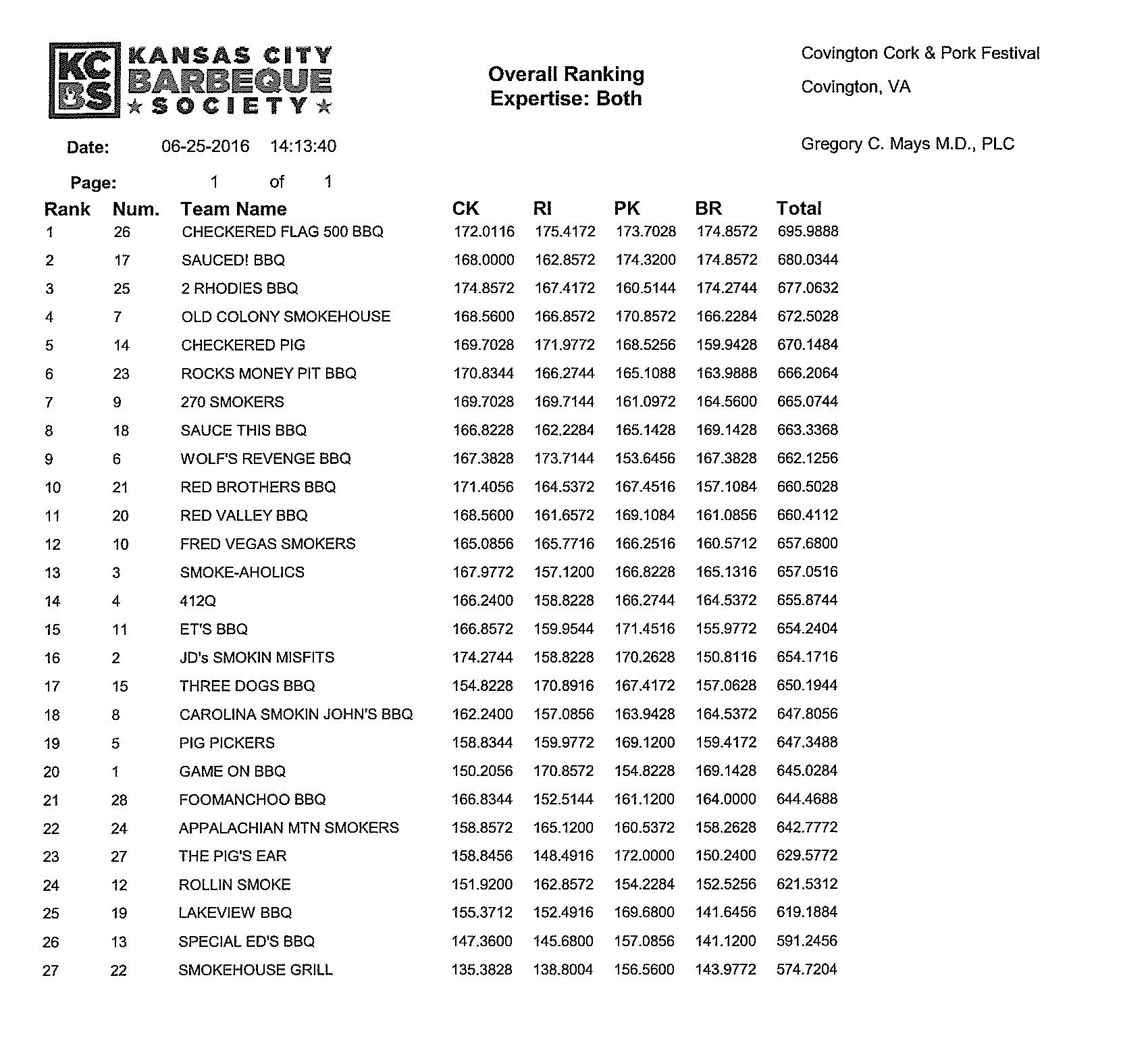 2016 Cork & Pork Team Results